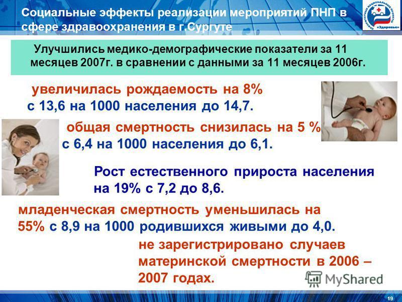 19 Социальные эффекты реализации мероприятий ПНП в сфере здравоохранения в г.Сургуте Улучшились медико-демографические показатели за 11 месяцев 2007 г. в сравнении с данными за 11 месяцев 2006 г. увеличилась рождаемость на 8% с 13,6 на 1000 населения