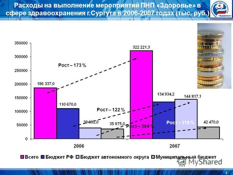 3 Расходы на выполнение мероприятий ПНП «Здоровье» в сфере здравоохранения г.Сургута в 2006-2007 годах (тыс. руб.) Рост – 173 % Рост – 122 % Рост – 364 % Рост – 118 %
