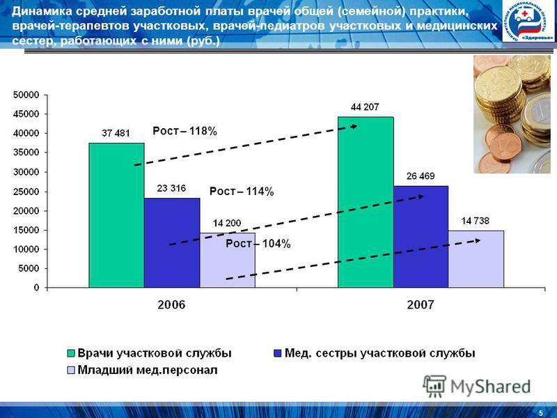 5 Динамика средней заработной платы врачей общей (семейной) практики, врачей-терапевтов участковых, врачей-педиатров участковых и медицинских сестер, работающих с ними (руб.) Рост – 118% Рост – 114% Рост – 104%