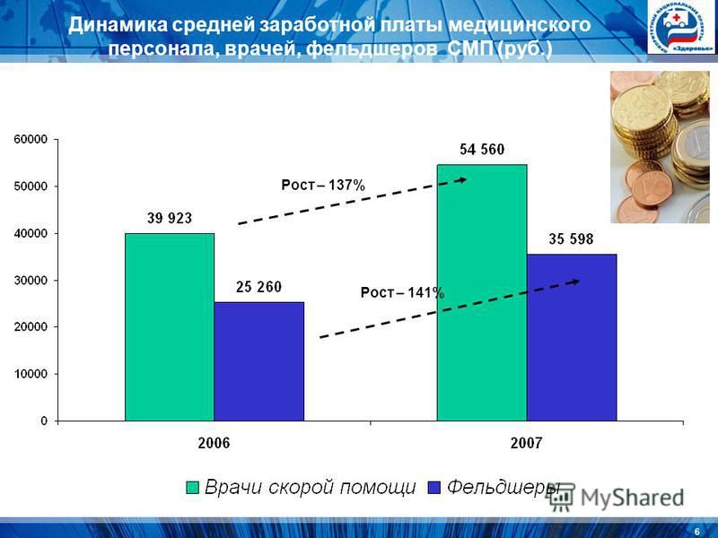 6 Динамика средней заработной платы медицинского персонала, врачей, фельдшеров СМП (руб.) Рост – 137% Рост – 141%