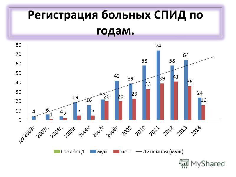 Регистрация больных СПИД по годам.