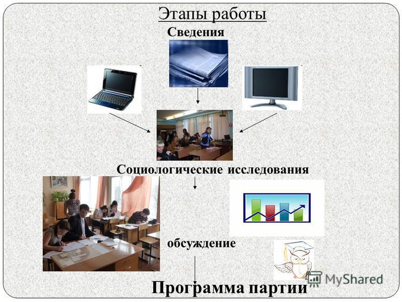 Этапы работы обсуждение Программа партии Социологические исследования Сведения