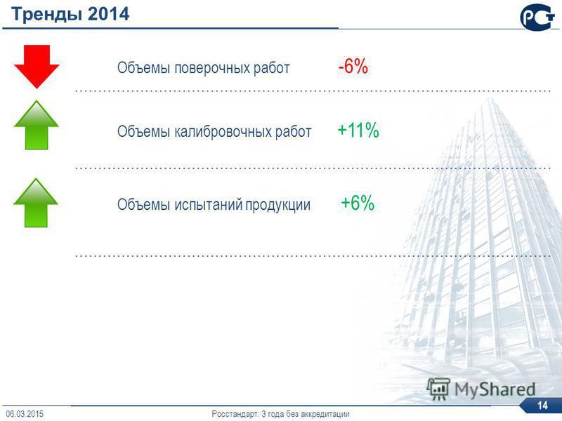 Тренды 2014 Объемы поверочных работ -6% Объемы калибровочных работ +11% Объемы испытаний продукции +6% Росстандарт: 3 года без аккредитации 14 06.03.2015