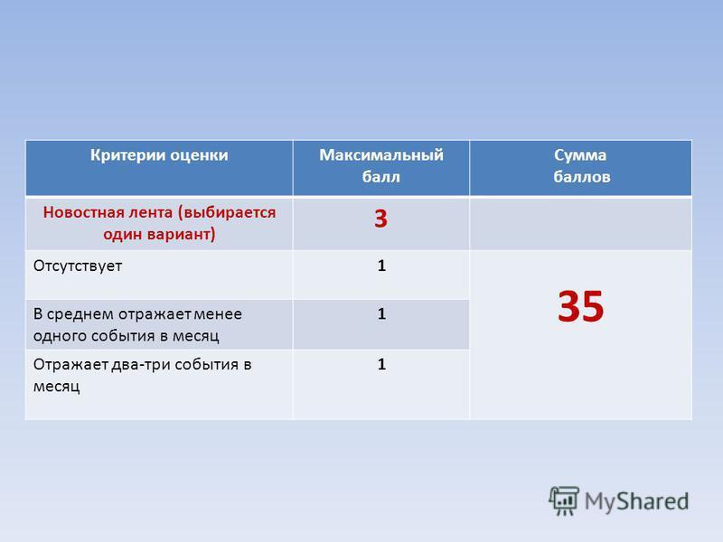 Критерии оценки Максимальный балл Сумма баллов Новостная лента (выбирается один вариант) 3 Отсутствует 1 35 В среднем отражает менее одного события в месяц 1 Отражает два-три события в месяц 1