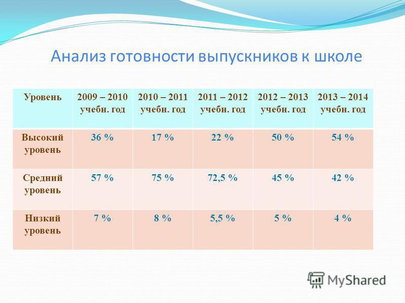 Анализ готовности выпускников к школе Уровень 2009 – 2010 учебныйыйыйыйый. год 2010 – 2011 учебныйыйыйыйый. год 2011 – 2012 учебныйыйыйыйый. год 2012 – 2013 учебныйыйыйыйый. год 2013 – 2014 учебныйыйыйыйый. год Высокий уровень 36 %17 %22 %50 %54 % Ср