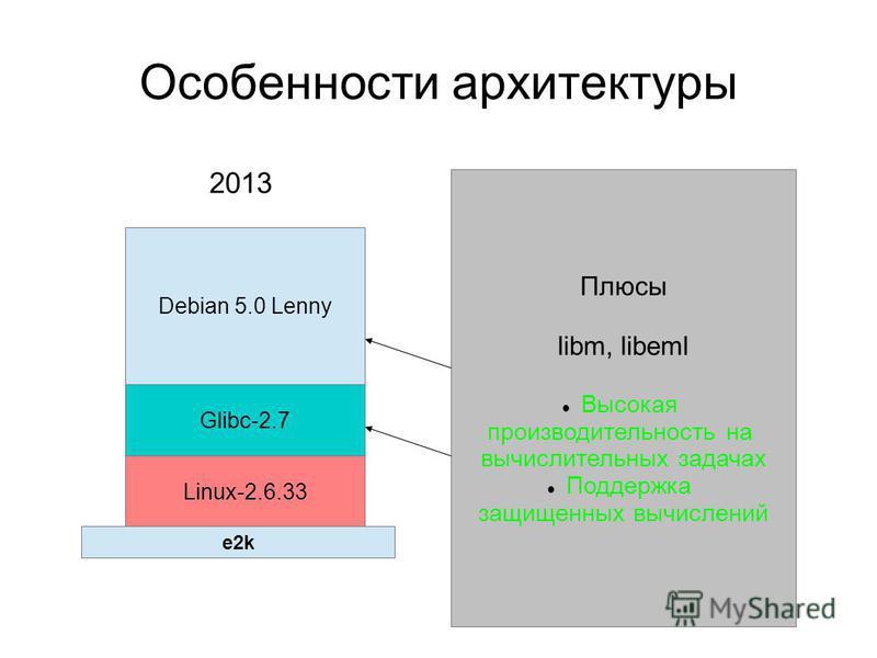 Особенности архитектуры Debian 5.0 Lenny Glibc-2.7 Linux-2.6.33 Плюсы libm, libeml Высокая производительность на вычислительных задачах Поддержка защищенных вычислений 2013 e2k