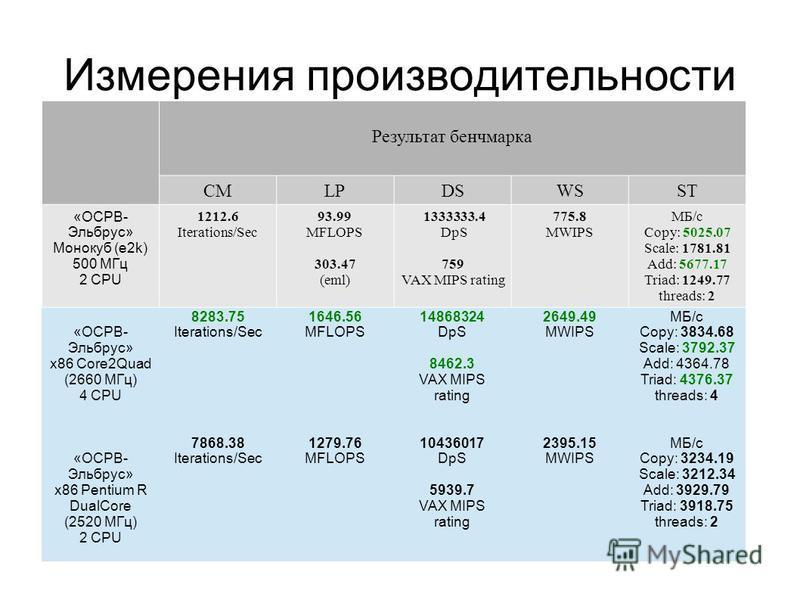 Измерения производительности Результат бенчмарка СМLPDSWSST «ОСРВ- Эльбрус» Монокуб (e2k) 500 МГц 2 CPU 1212.6 Iterations/Sec 93.99 MFLOPS 303.47 (eml) 1333333.4 DpS 759 VAX MIPS rating 775.8 MWIPS МБ/c Copy: 5025.07 Scale: 1781.81 Add: 5677.17 Triad