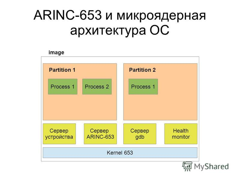 ARINC-653 и микроядерная архитектура ОС image Kernel 653 Сервер устройства Сервер ARINC-653 Сервер gdb Health monitor Partition 1Partition 2 Process 1Process 2Process 1