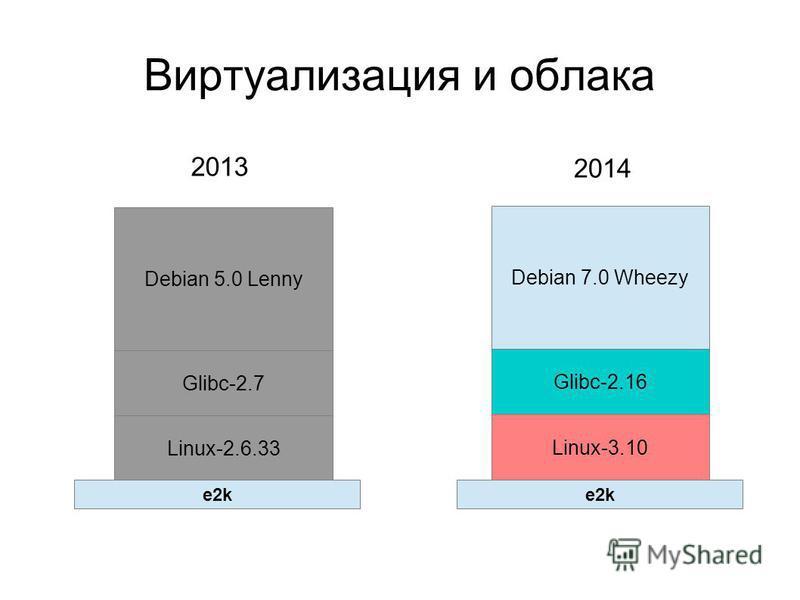 Виртуализация и облака Debian 5.0 Lenny Debian 7.0 Wheezy Glibc-2.7 Linux-2.6.33 Glibc-2.16 Linux-3.10 2013 2014 e2k
