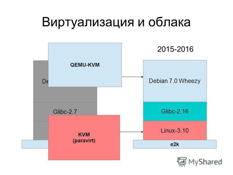 Виртуализация и облака Debian 5.0 Lenny Debian 7.0 Wheezy Glibc-2.7 Linux-2.6.33 Glibc-2.16 Linux-3.10 2013 2015-2016 e2k KVM (paravirt) QEMU-KVM
