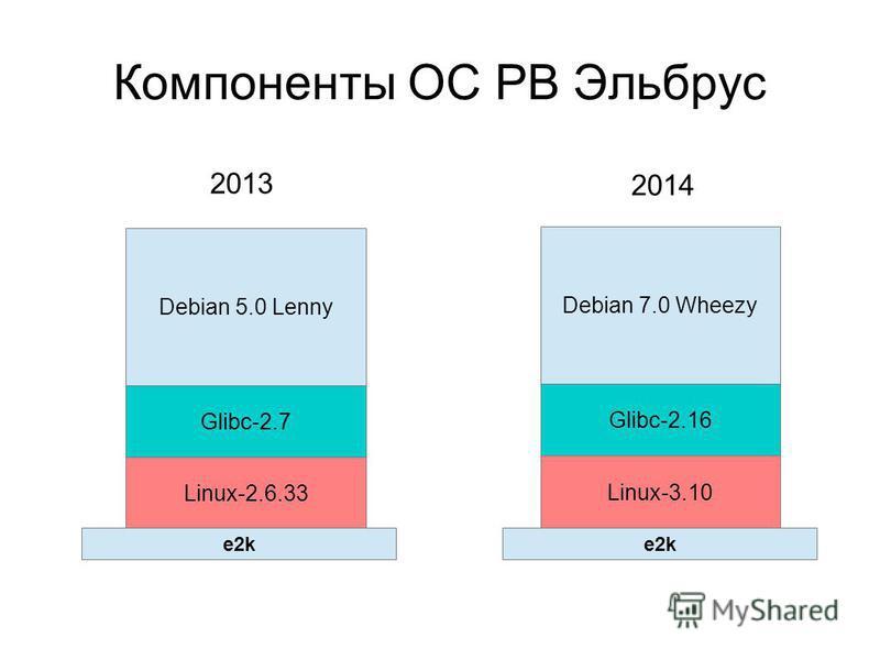 Компоненты ОС РВ Эльбрус Debian 5.0 Lenny Debian 7.0 Wheezy Glibc-2.7 Linux-2.6.33 Glibc-2.16 Linux-3.10 2013 2014 e2k