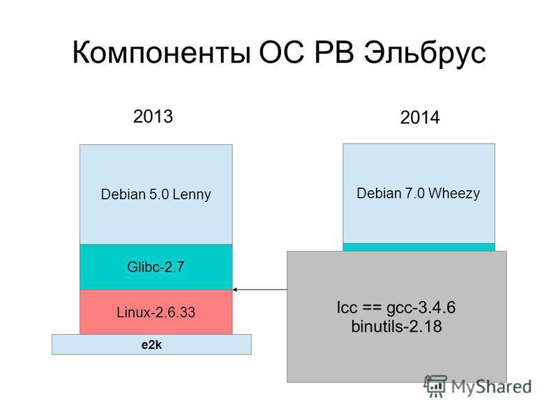 Компоненты ОС РВ Эльбрус Debian 5.0 Lenny Debian 7.0 Wheezy Glibc-2.7 Linux-2.6.33 Glibc-2.16 Linux-3.10 lcc == gcc-3.4.6 binutils-2.18 2013 2014 e2k