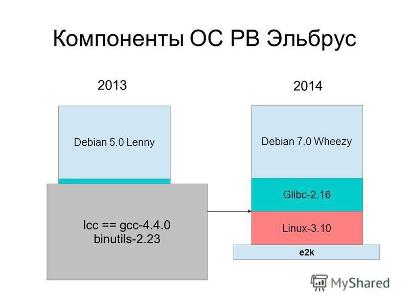 Компоненты ОС РВ Эльбрус Debian 5.0 Lenny Debian 7.0 Wheezy Glibc-2.7 Linux-2.6.33 Glibc-2.16 Linux-3.10 lcc == gcc-4.4.0 binutils-2.23 2013 2014 e2k
