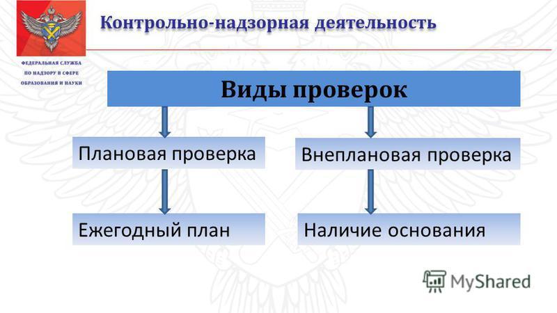 Контрольно-надзорная деятельность Виды проверок Плановая проверка Ежегодный план Внеплановая проверка Наличие основания