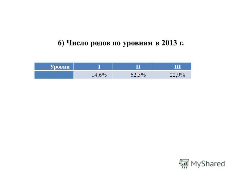 УровниIIIIII 14,6%62,5%22,9% 6) Число родов по уровням в 2013 г.