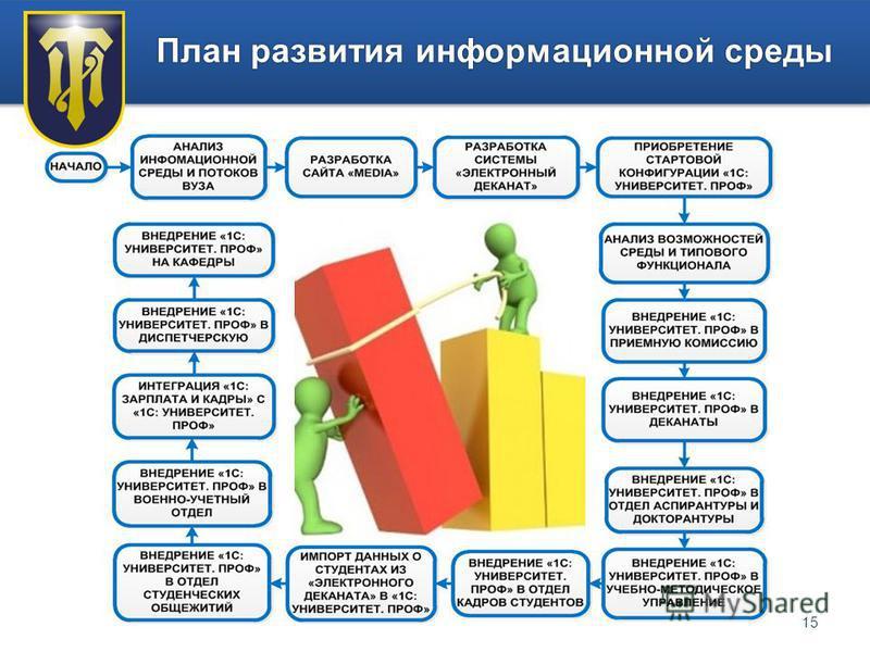 15 План развития информационной среды