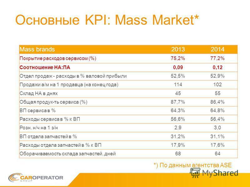 Основные KPI: Mass Market* Mass brands20132014 Покрытие расходов сервисом (%)75,2%77,2% Соотношение НА:ПА0,090,12 Отдел продаж - расходы в % валовой прибыли 52,5%52,9% Продажи а/м на 1 продавца (на конец года)114102 Склад НА в днях 4555 Общая продук-