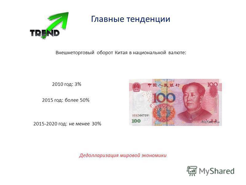 Главные тенденции Внешнеторговый оборот Китая в национальной валюте: 2010 год: 3% 2015 год: более 50% 2015-2020 год: не менее 30% Дедолларизация мировой экономики