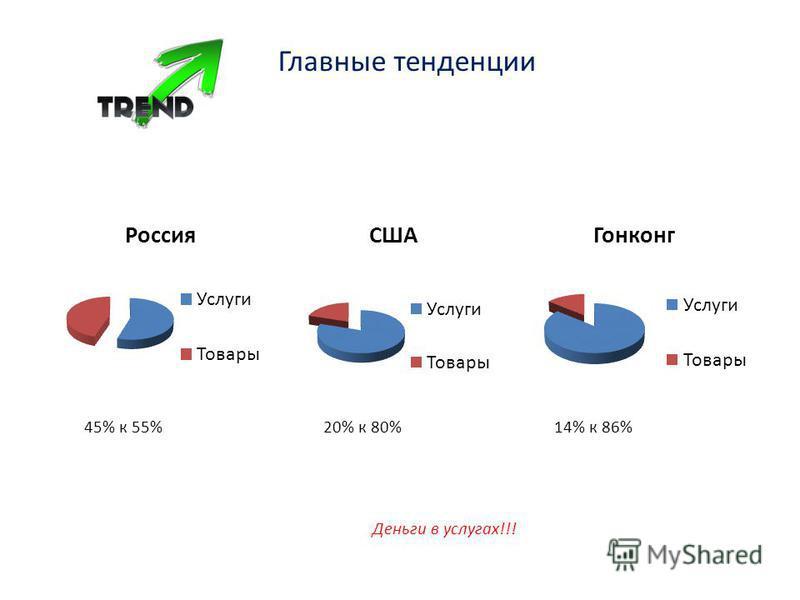 Главные тенденции 45% к 55% 20% к 80% 14% к 86% Деньги в услугах!!!
