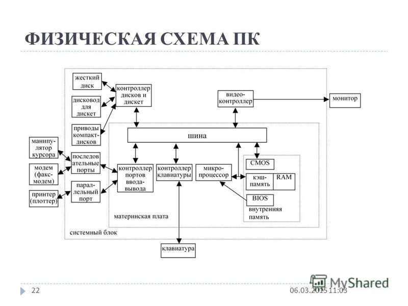 ФИЗИЧЕСКАЯ СХЕМА ПК 06.03.2015 11:0422