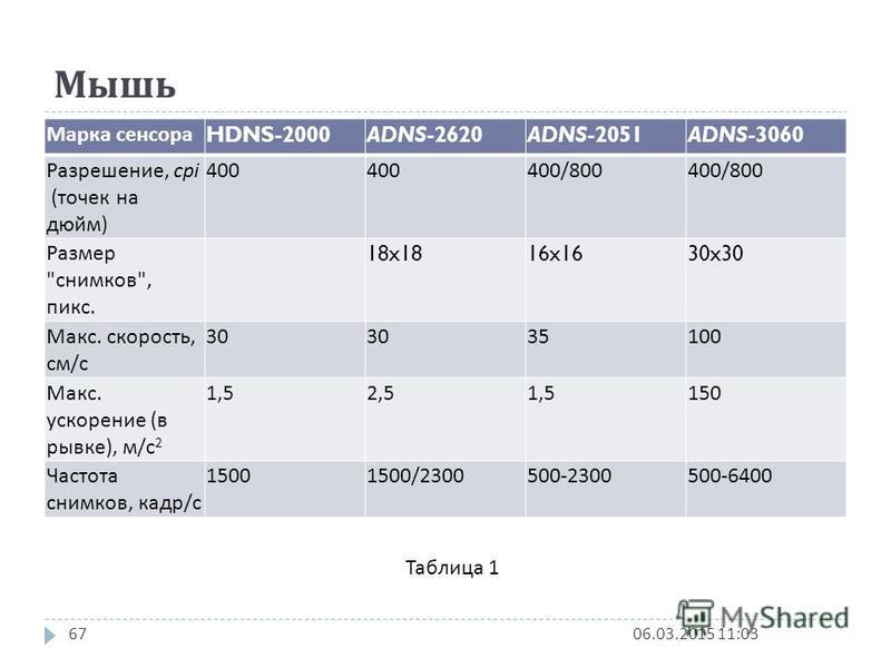 Мышь 06.03.2015 11:0467 Марка сенсора HDNS-2000ADNS-2620ADNS-2051ADNS-3060 Разрешение, cpi ( точек на дюйм ) 400 400/800 Размер