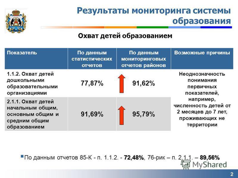 2 Охват детей образованием Результаты мониторинга системы образования Показатель По данным статистических отчетов По данным мониторинговых отчетов районов Возможные причины 1.1.2. Охват детей дошкольными образовательными организациями 77,87%91,62% Не
