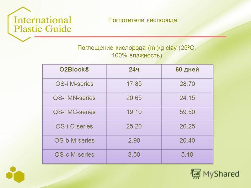 Поглощение кислорода (ml)/g clay (25ºC, 100% влажность) Поглотители кислорода