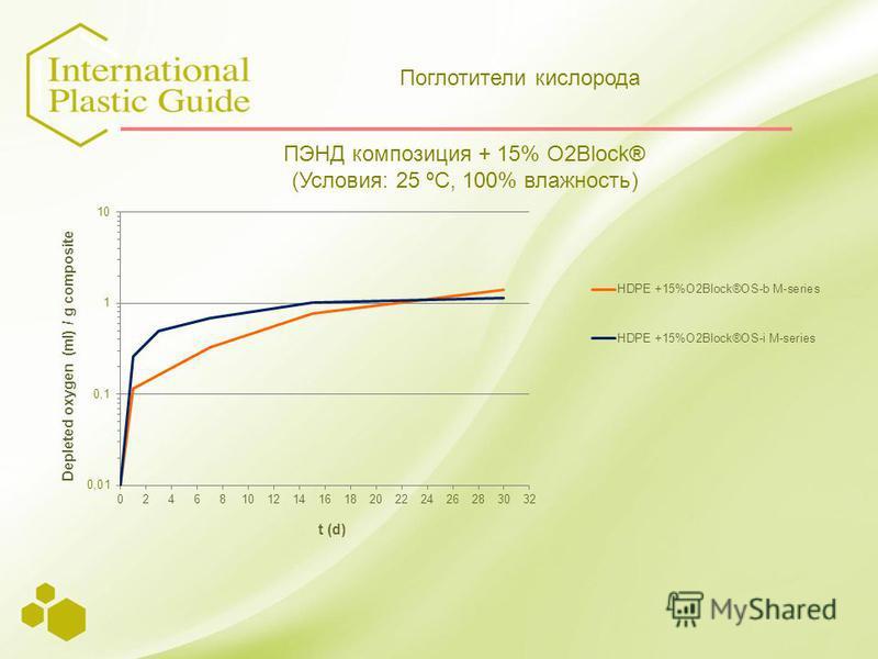 ПЭНД композиция + 15% O2Block® (Условия: 25 ºC, 100% влажность) Поглотители кислорода