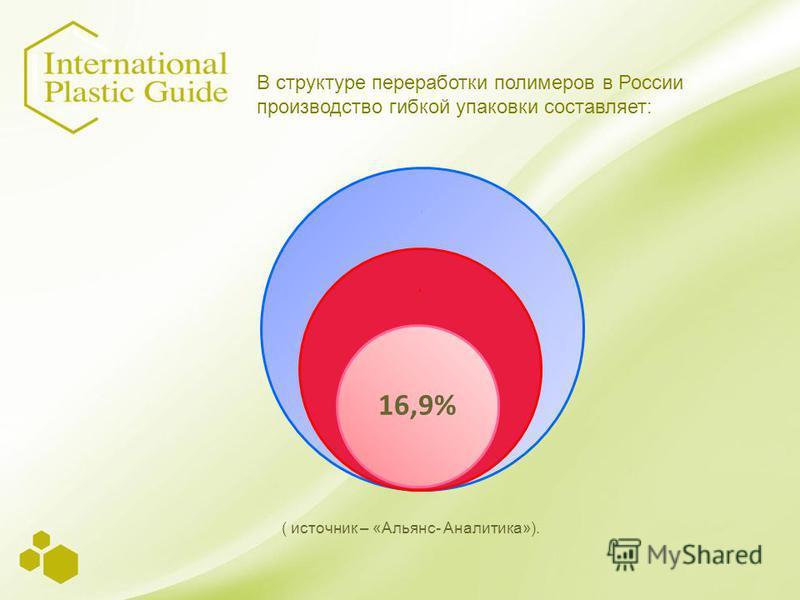 .. 16,9% ( источник – «Альянс- Аналитика»). В структуре переработки полимеров в России производство гибкой упаковки составляет: