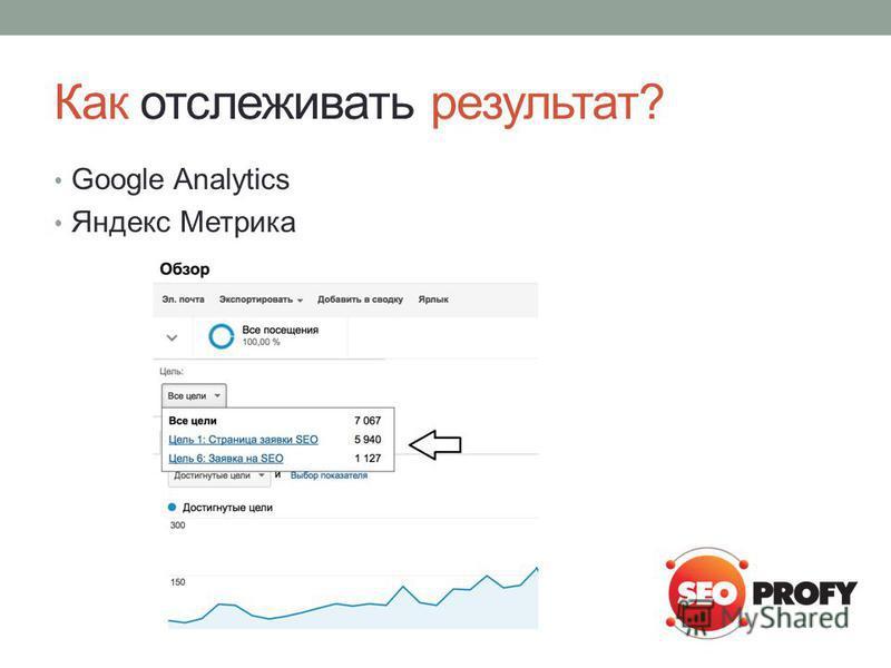Как отслеживать результат? Google Analytics Яндекс Метрика