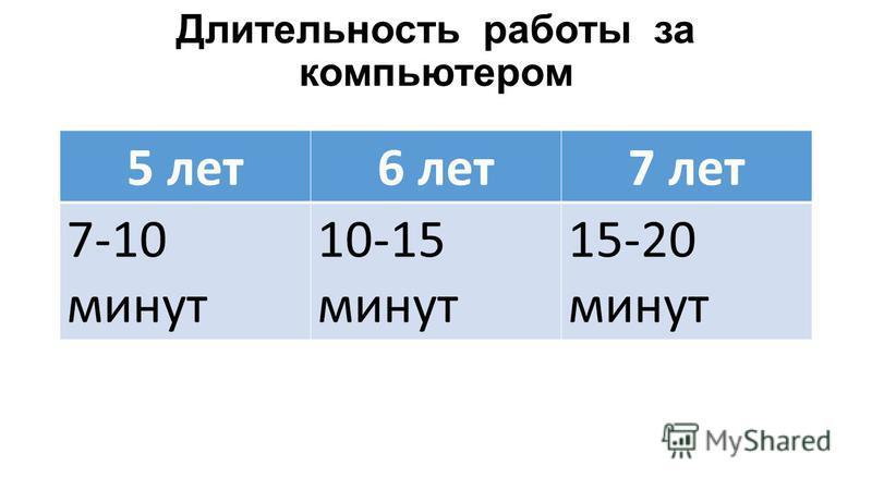 Длительность работы за компьютером 5 лет 6 лет 7 лет 7-10 минут 10-15 минут 15-20 минут
