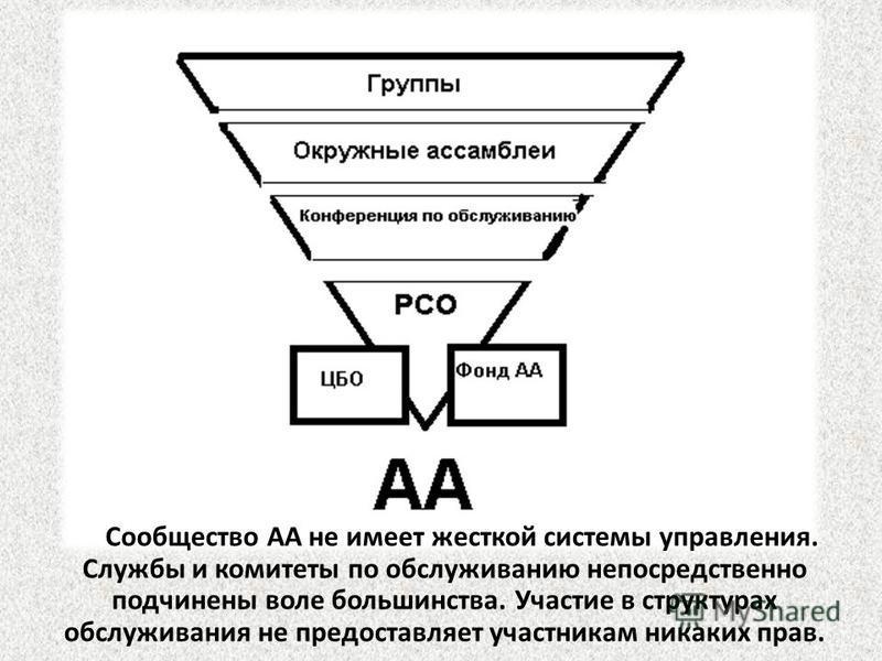 Сообщество АА не имеет жесткой системы управления. Службы и комитеты по обслуживанию непосредственно подчинены воле большинства. Участие в структурах обслуживания не предоставляет участникам никаких прав.