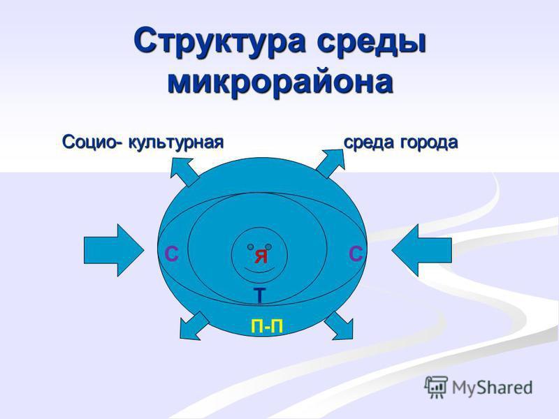 Структура среды микрорайона Социо- культурная среда города П-П С Т Я С