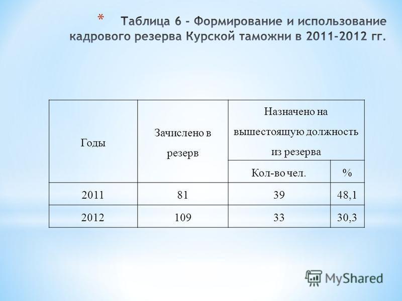 Годы Зачислено в резерв Назначено на вышестоящую должность из резерва Кол-во чел.% 2011813948,1 20121093330,3