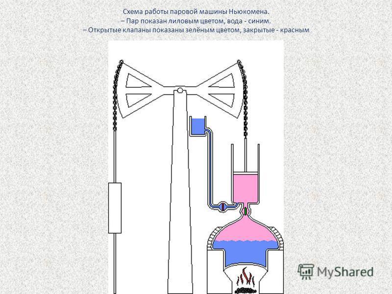 Схема работы паровой машины Ньюкомена. – Пар показан лиловым цветом, вода - синим. – Открытые клапаны показаны зелёным цветом, закрытые - красным