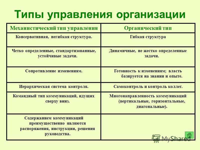 Типы управления организации Механистический тип управления Органический тип Консервативная, негибкая структура.Гибкая структура Четко определенные, стандартизованные, устойчивые задачи. Динамичные, не жестко определенные задачи. Сопротивление изменен