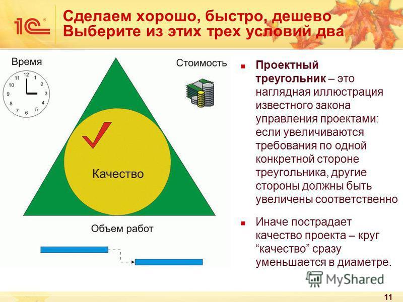 11 Сделаем хорошо, быстро, дешево Выберите из этих трех условий два Проектный треугольник – это наглядная иллюстрация известного закона управления проектами: если увеличиваются требования по одной конкретной стороне треугольника, другие стороны должн