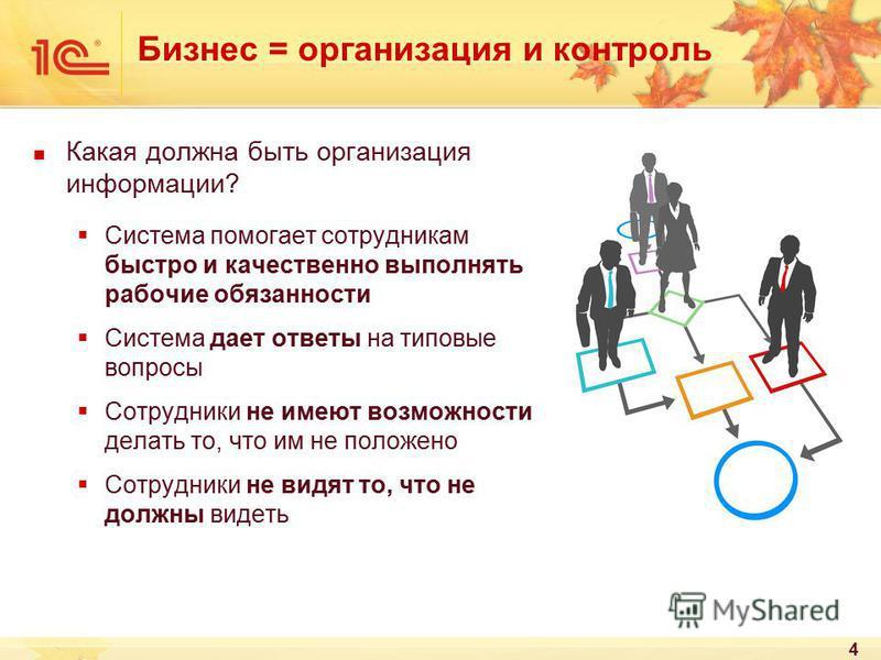 4 Бизнес = организация и контроль Какая должна быть организация информации? Система помогает сотрудникам быстро и качественно выполнять рабочие обязанности Система дает ответы на типовые вопросы Сотрудники не имеют возможности делать то, что им не по