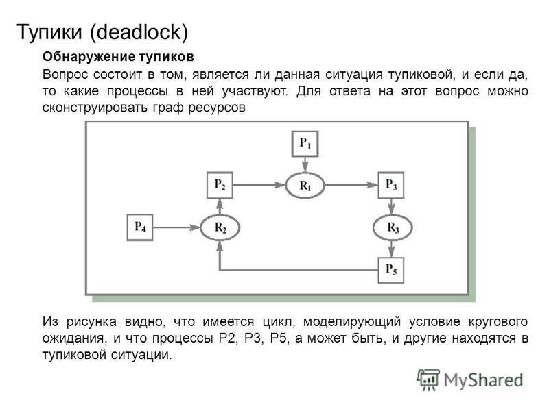 Вопрос состоит в том, является ли данная ситуация тупиковой, и если да, то какие процессы в ней участвуют. Для ответа на этот вопрос можно сконструировать граф ресурсов Тупики (deadlock) Из рисунка видно, что имеется цикл, моделирующий условие кругов
