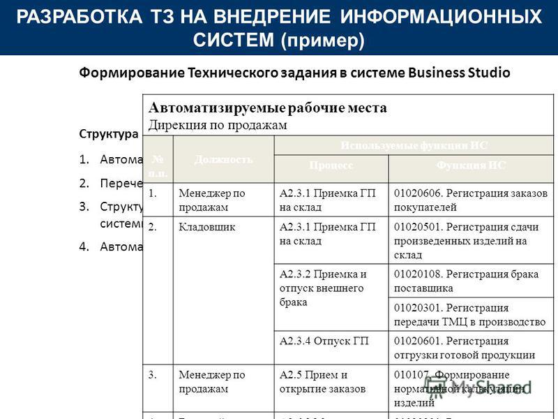Структура 1. Автоматизируемые процессы 2. Перечень формируемых отчетов 3. Структура Информационной системы 4. Автоматизируемые рабочие места РАЗРАБОТКА ТЗ НА ВНЕДРЕНИЕ ИНФОРМАЦИОННЫХ СИСТЕМ (пример) Формирование Технического задания в системе Busines