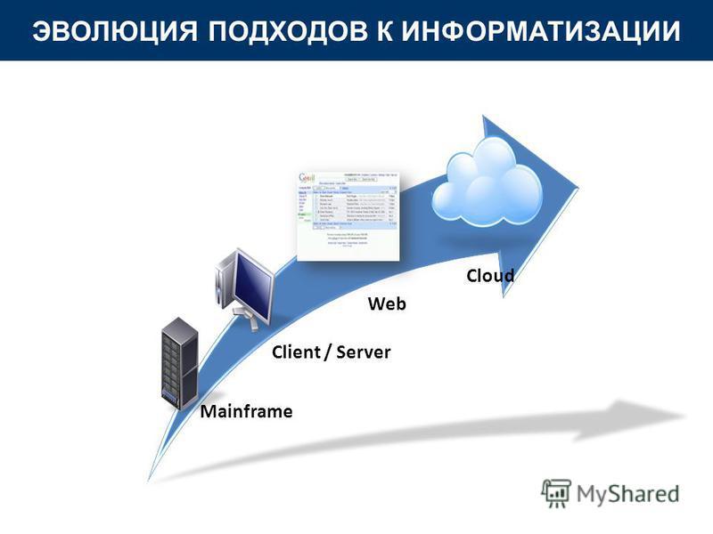 Mainframe Client / Server Web Cloud ЭВОЛЮЦИЯ ПОДХОДОВ К ИНФОРМАТИЗАЦИИ