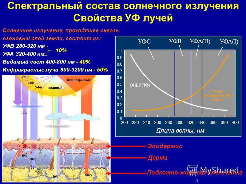 Спектральный состав солнечного излучения Свойства УФ лучей Солнечное излучение, проходящее сквозь озоновый слой земли, состоит из: УФВ 280-320 нм УФА 320-400 нм Видимый свет 400-800 нм - 40% Инфракрасные лучи 800-3200 нм - 50% 10% 2002202402602803003