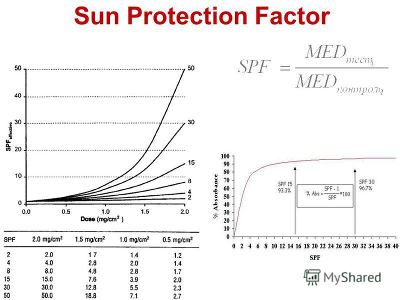 Sun Protection Factor