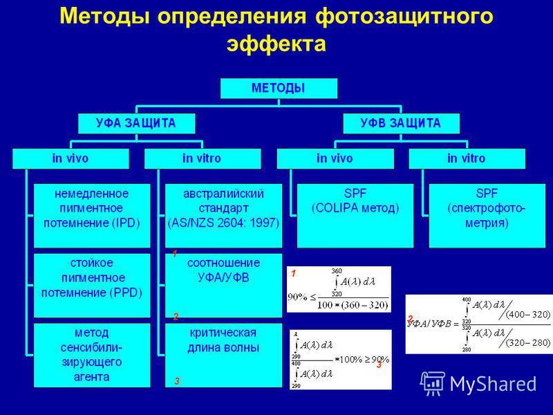 Методы определения фотозащитного эффекта 1 2 3 1 2 3