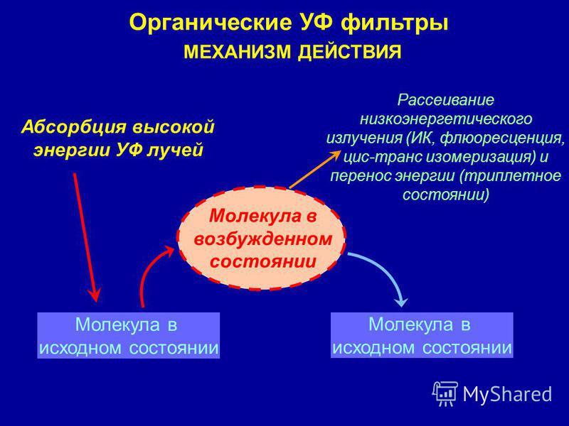 Молекула в возбужденном состоянии Абсорбция высокой энергии УФ лучей Рассеивание низкоэнергетического излучения (ИК, флюоресценция, цис-транс изомеризация) и перенос энергии (триплетное состоянии) Молекула в исходном состоянии Молекула в исходном сос