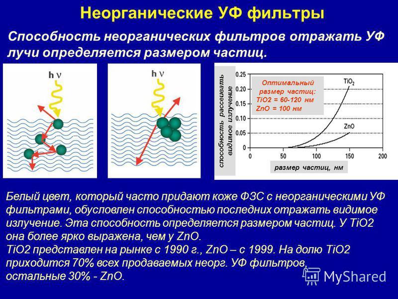 Неорганические УФ фильтры Способность георганических фильтров отражать УФ лучи определяется размером частиц. размер частиц, нм способность рассеивать видимое излучение Белый цвет, который часто придают коже ФЗС c георганическими УФ фильтрами, обуслов
