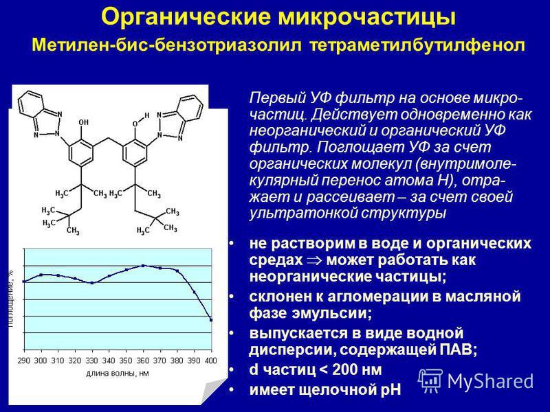 Органические микрочастицы Метилен-бис-бензотриазолил тетраметилбутилфенол Первый УФ фильтр на основе микро- частиц. Действует одновременно как георганический и органический УФ фильтр. Поглощает УФ за счет органических молекул (внутри молекулярный пер