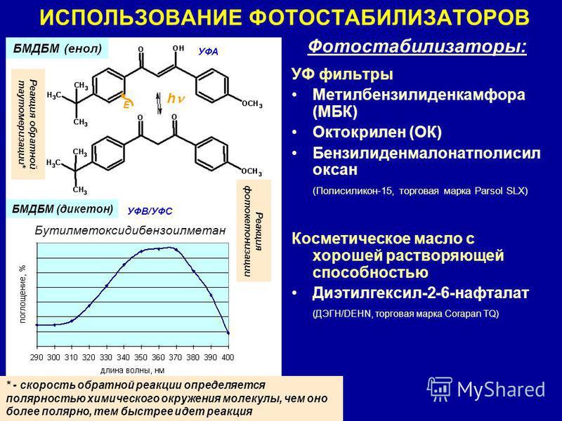 ИСПОЛЬЗОВАНИЕ ФОТОСТАБИЛИЗАТОРОВ h БМДБМ (енол) БМДБМ (дикетон) Реакция фотокетонизации Реакция обратной таутомеризации* E * - скорость обратной реакции определяется полярностью химического окружения молекулы, чем оно более полярно, тем быстрее идет