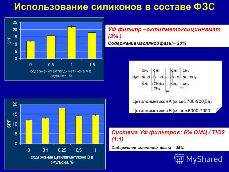 Использование силиконов в составе ФЗС УФ фильтр –октилметоксициннамат (3% ) Содержание масляной фазы – 30% Цетилдиметикон А (м.вес 700-900 Да) Цетилдиметикон В (м. вес 6000-7000 Да) Система УФ фильтров: 6% ОМЦ / TiO2 (1:1) Содержание масляной фазы –