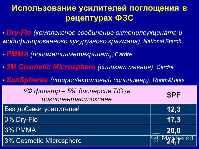 Использование усилителей поглощения в рецептурах ФЗС Dry-Flo (комплексное соединение октенилсукцината и модифицированного кукурузного крахмала), National Starch PMMA (полиметилметакрилат), Cardre 3M Cosmetic Microsphere (силикат магния), Cardre SunSp